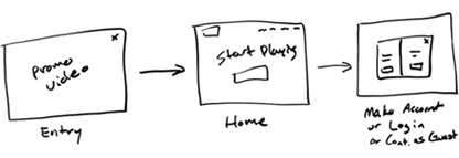 Early sketches of a basic user flow
